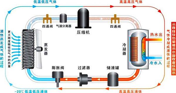 空气能热泵和地能热泵有什么区别?两类热泵技术应用优势缺点介绍
